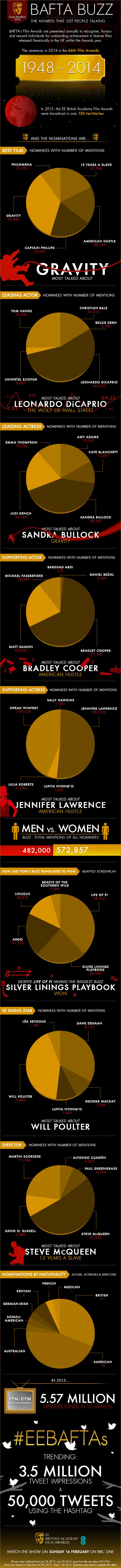 BAFTA Nominations Buzz Infographic