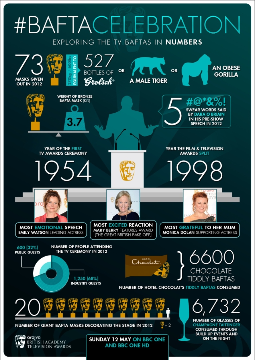 BAFTA Celebration Infographic