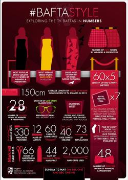 BAFTA Style Infographic