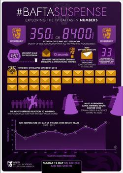 BAFTA Suspense Infographic