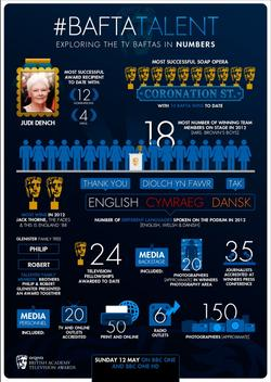 BAFTA Talent Infographic