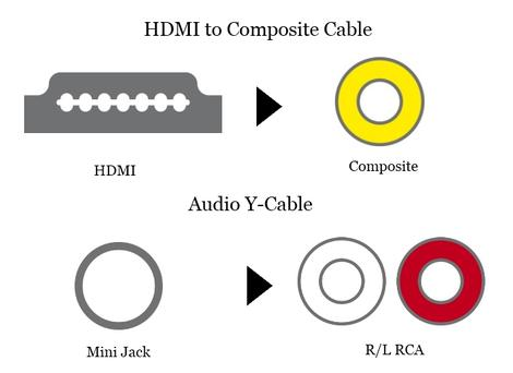 HDMI to Composite Cable + Audio Y-Cable